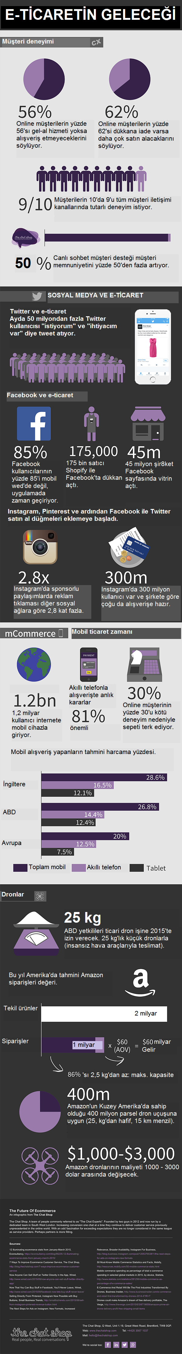 the_future_of_ecommerce_infographic_v21